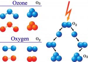 o2-o3-oznoterapia-clinica-valencia-ivot-tratamiento